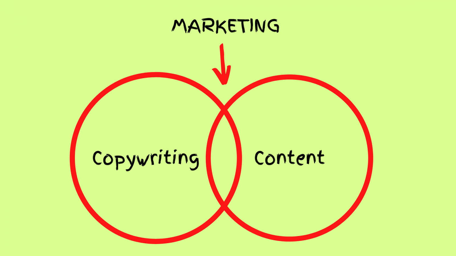 Copywriting a content marketing